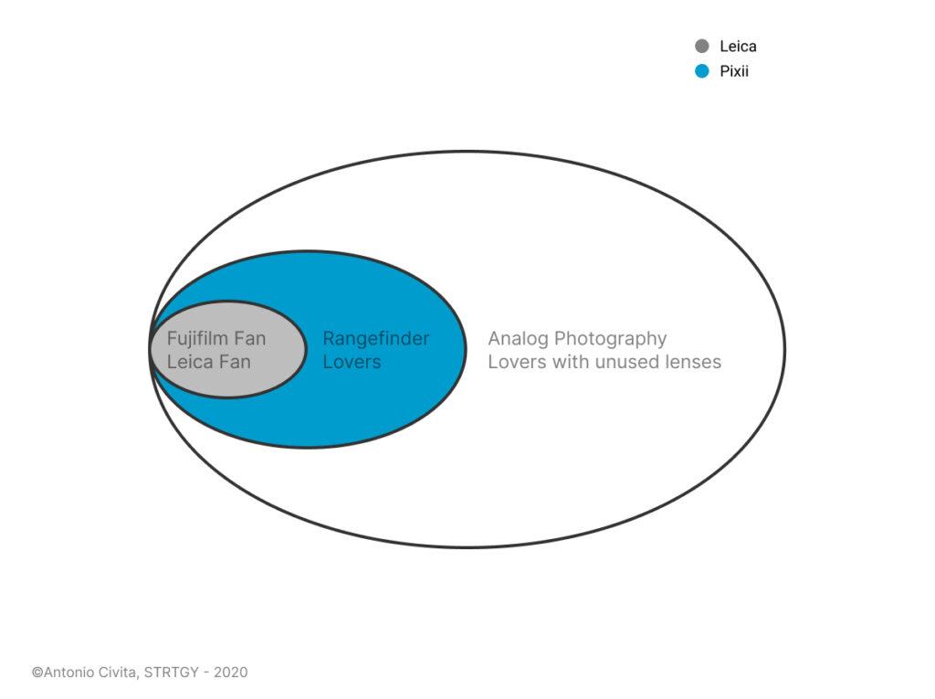 Blue Ocean Strategy - Tre livelli di clienti - Antonio Civita 2020